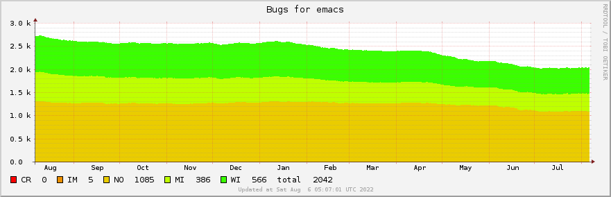 Emacs bugs over the past year
