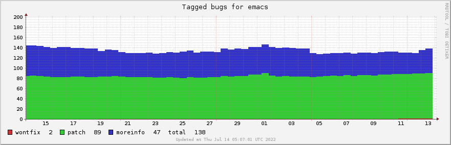 Emacs bug statistics